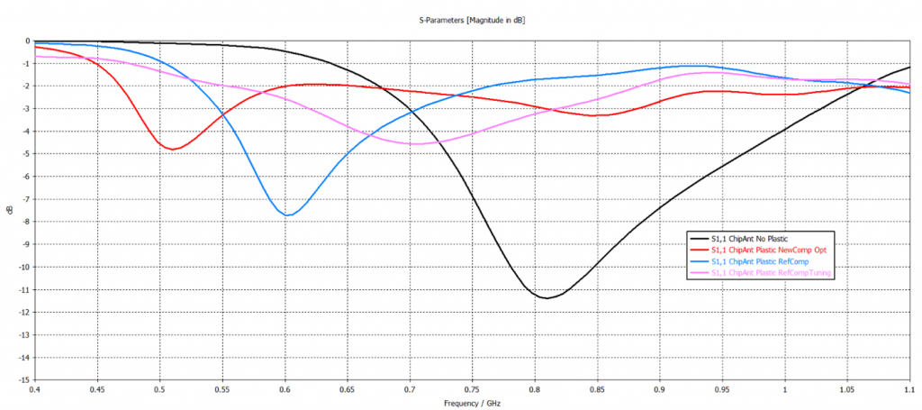 Simulated return loss of a chip antenna in different situations.