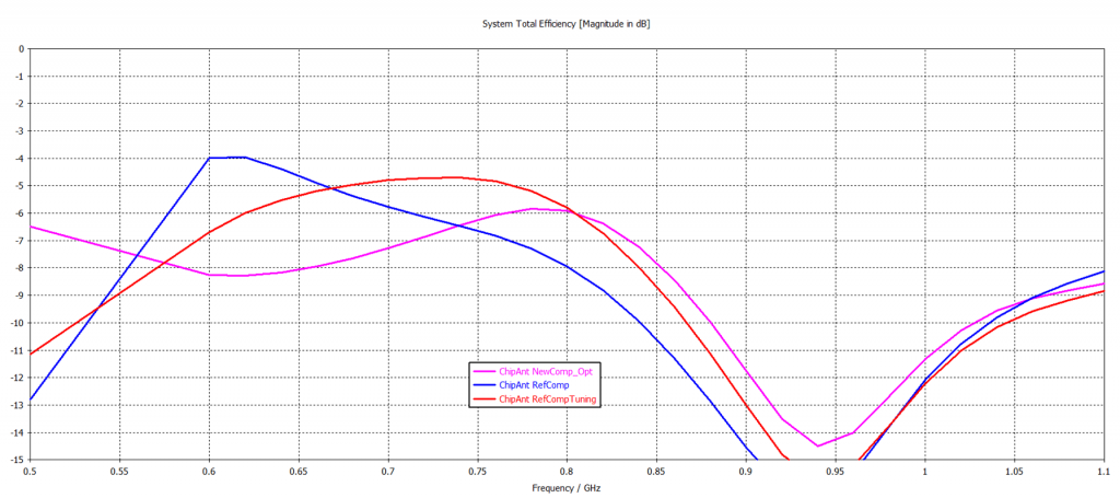 Antenna efficiency of a chip antenna in different situations.