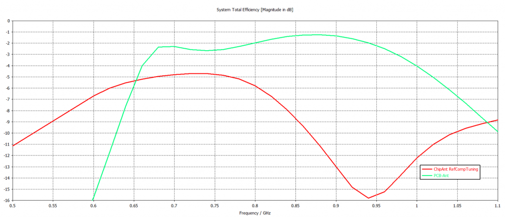 Efficiency comparison of optimized chip antenna and PCB trace antenna when coated in plastic.