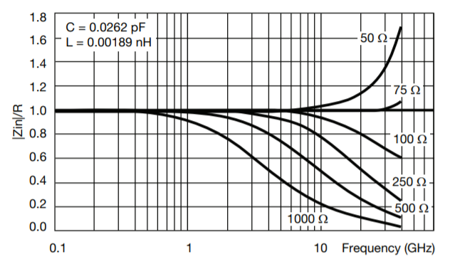 Resistor impedance can vary greatly from nominal value at mmWave frequencies